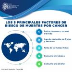 El #cáncer es la segunda causa de muerte en el mundo; en 2015, ocasionó 8,8 millones de defunciones. Casi una de cada seis defunciones en el mundo se debe a esta enfermedad.  World Health Organization. Cancer. 2018.